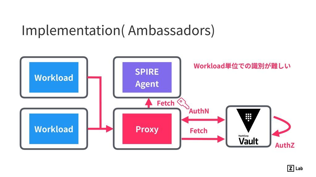 Implementation( Ambassadors) Proxy Fetch AuthN ...