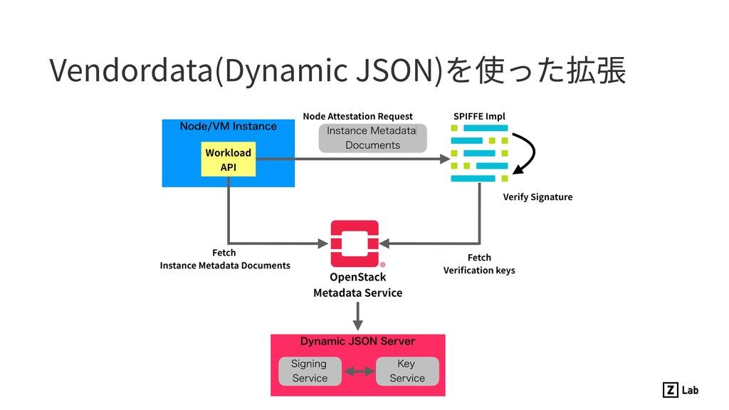 Vendordata(Dynamic JSON)を使った拡張