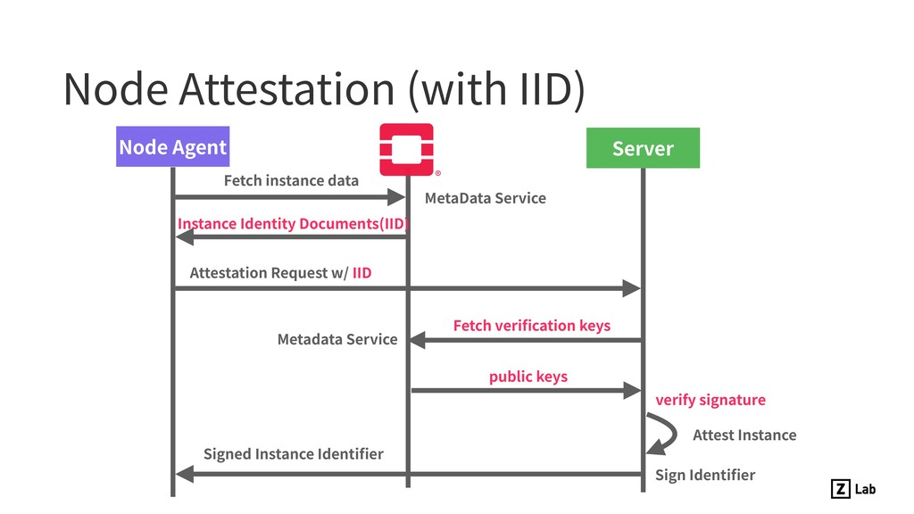 Node Attestation (with IID) Node Agent Attestat...