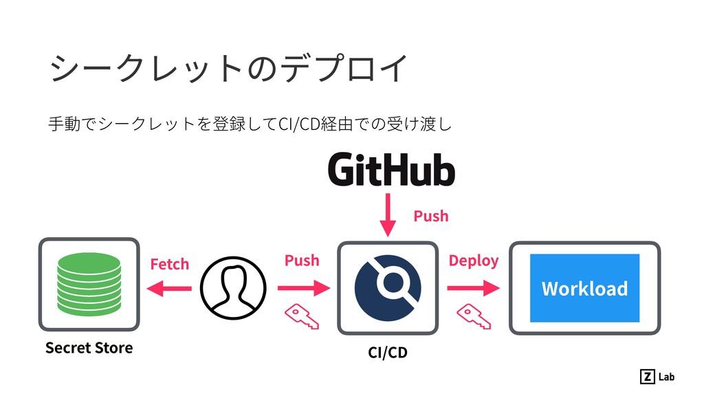 ⼿動でシークレットを登録してCI/CD経由での受け渡し シークレットのデプロイ CI/CD S...