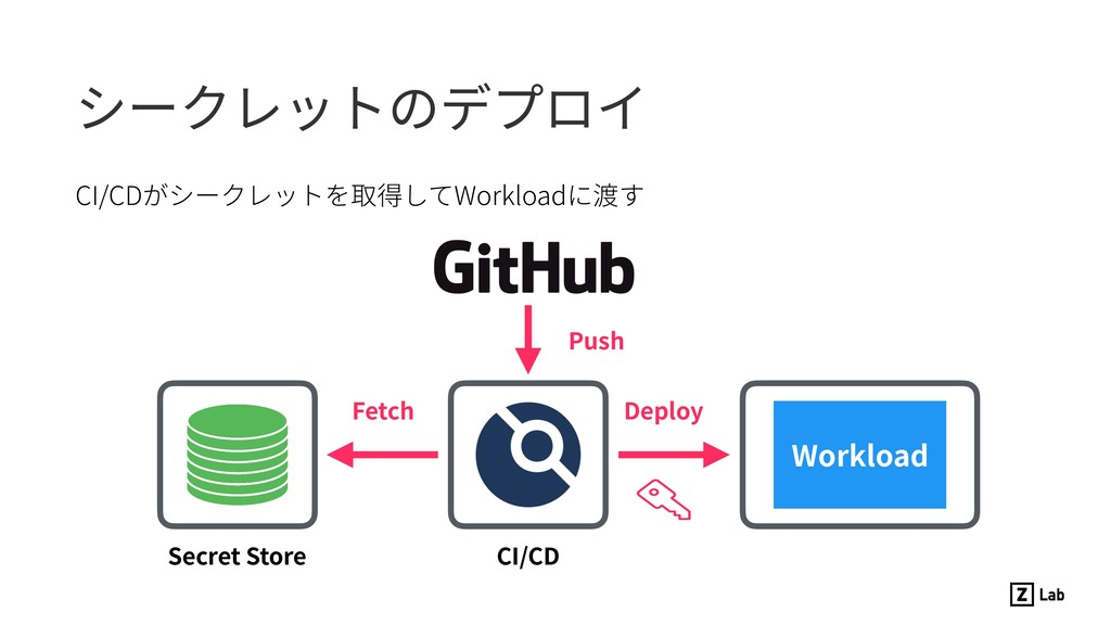 CI/CDがシークレットを取得してWorkloadに渡す シークレットのデプロイ CI/CD ...