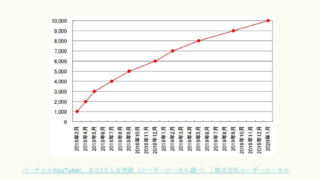 バーチャルYouTuber、本日1万人を突破(ユーザーローカル調べ)|株式会社ユーザーローカル