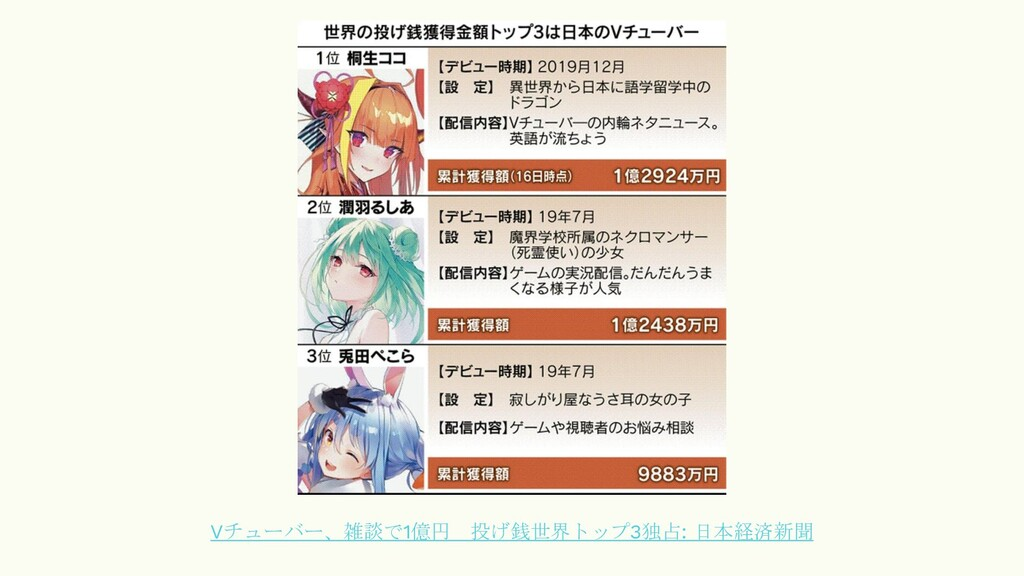 Vチューバー、雑談で1億円 投げ銭世界トップ3独占: 日本経済新聞