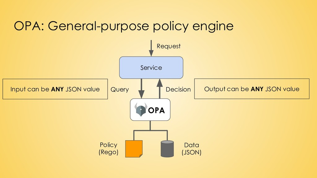 Service OPA Policy (Rego) Data (JSON) Request D...
