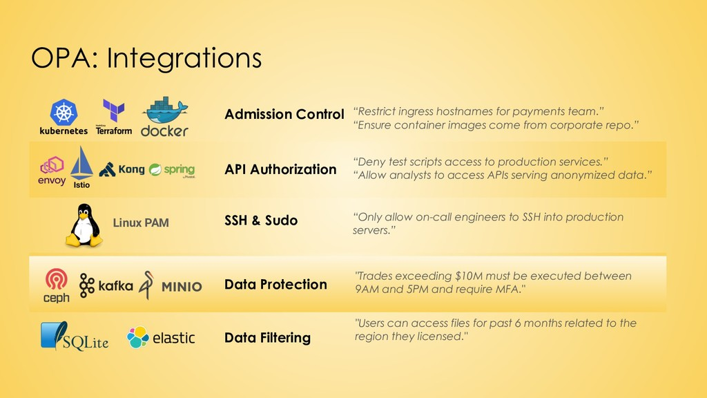 OPA: Integrations Data Filtering Admission Cont...