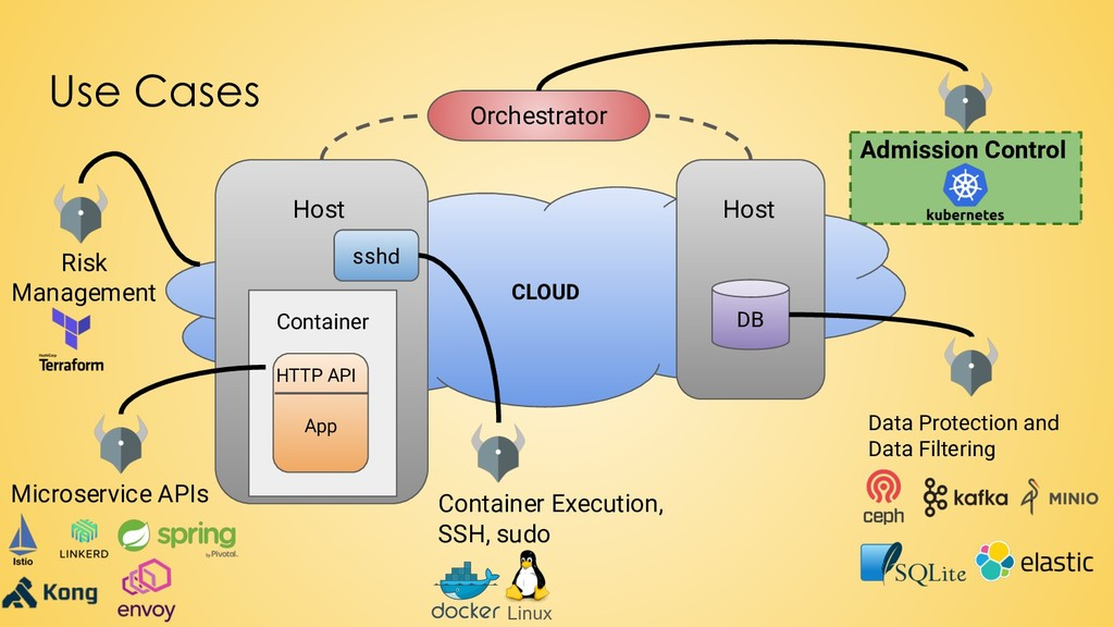 Use Cases CLOUD Host DB Host sshd App Container...