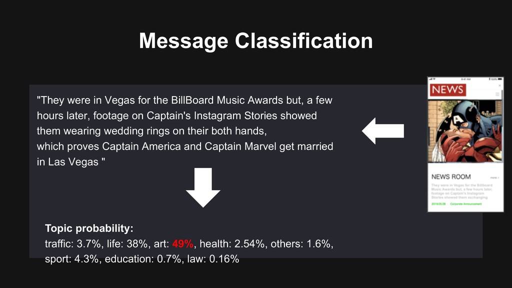 "Message Classification ""They were in Vegas for ..."