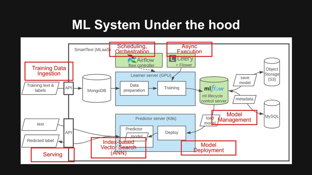 ML System Under the hood Scheduling, Orchestrat...