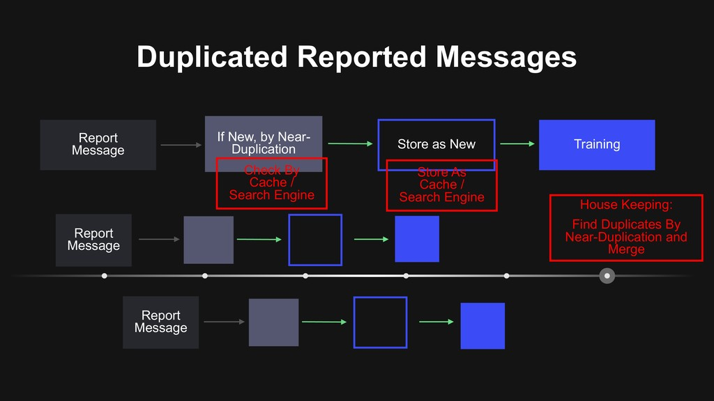 Duplicated Reported Messages Training Store as ...