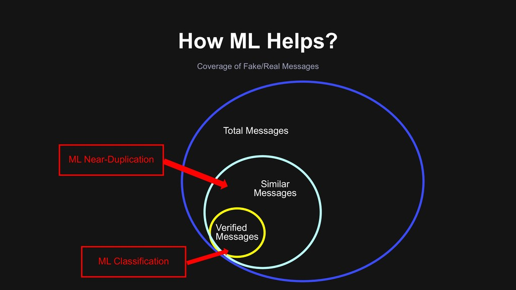 How ML Helps? Coverage of Fake/Real Messages Ve...