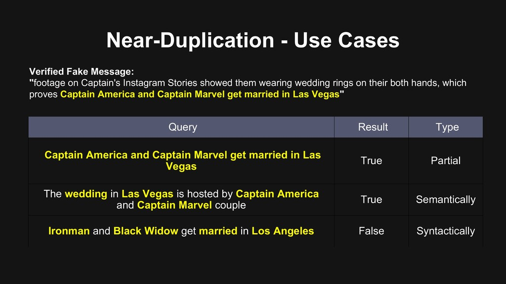 Near-Duplication - Use Cases Verified Fake Mess...