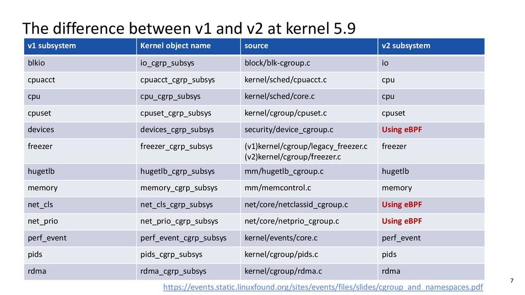 v1 subsystem Kernel object name source v2 subsy...