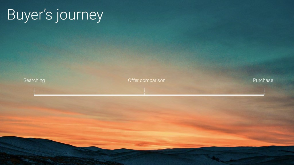 Buyer's journey Searching Offer comparison Purc...