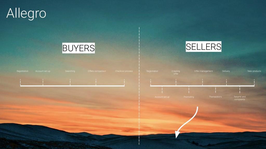Creating offer Offer management Delivery Regist...