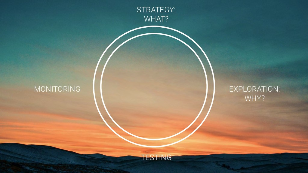 STRATEGY: WHAT? EXPLORATION: WHY? TESTING MONIT...