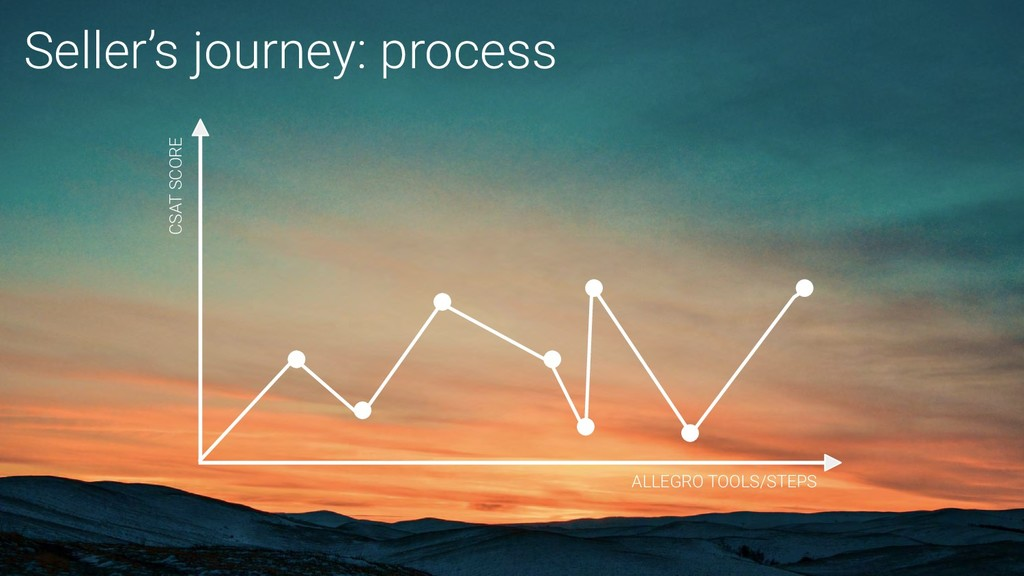 Seller's journey: process CSAT SCORE ALLEGRO TO...