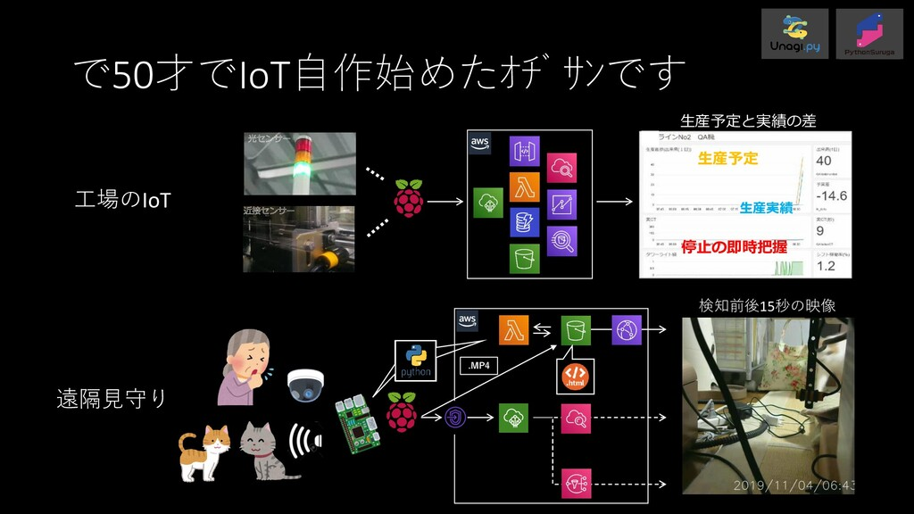 で50才でIoT自作始めたオヂサンです 検知前後15秒の映像 .MP4 生産実績 生産予定 ...