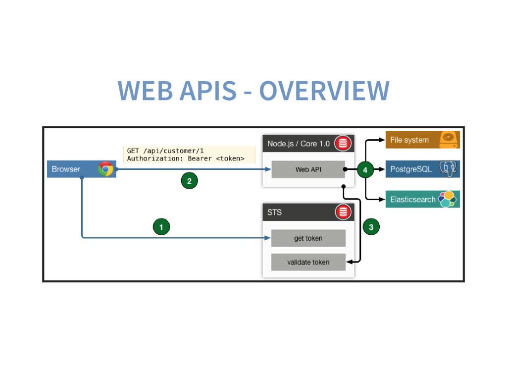 WEB APIS - OVERVIEW