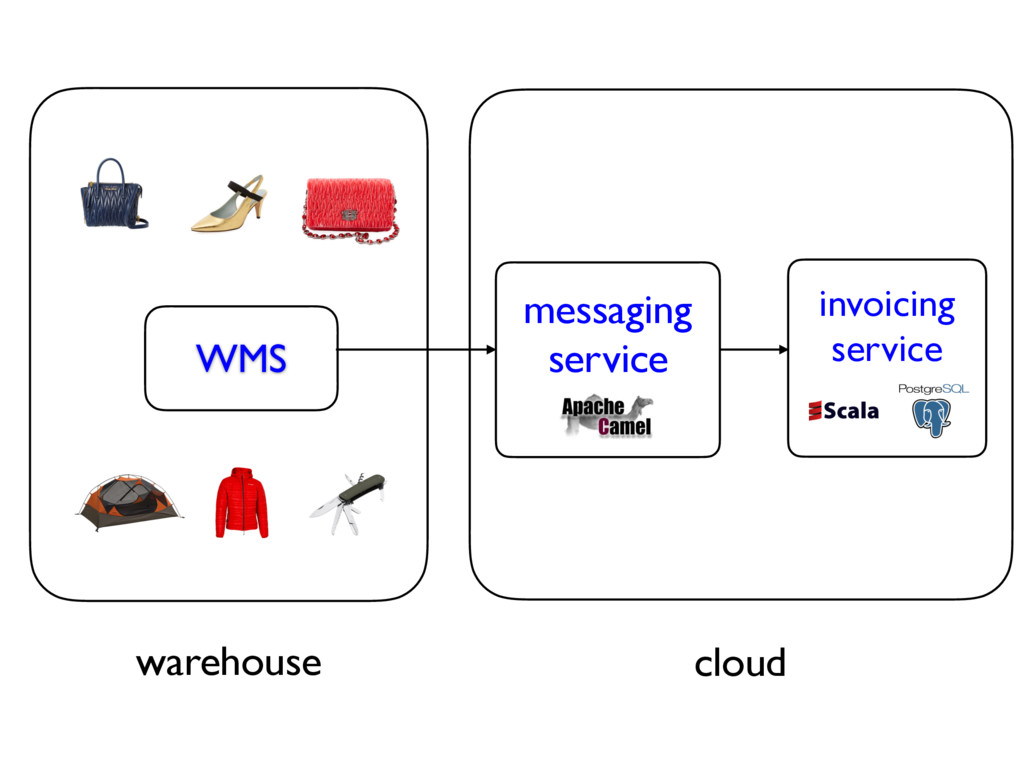 warehouse cloud WMS invoicing service messaging...