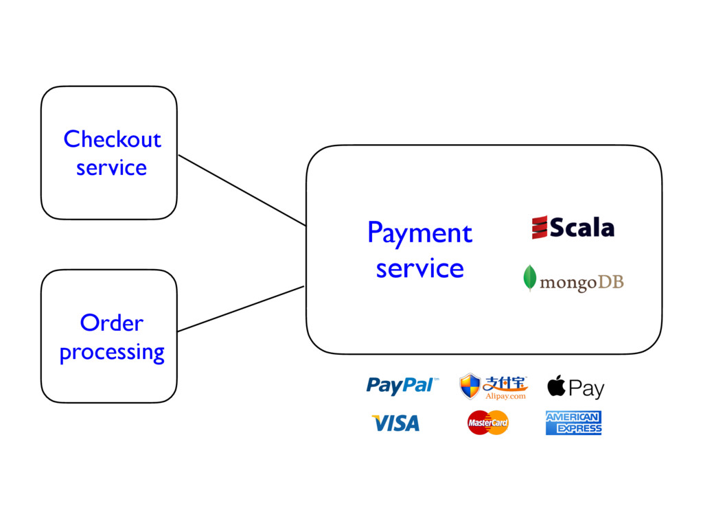 Checkout service Order processing Payment servi...