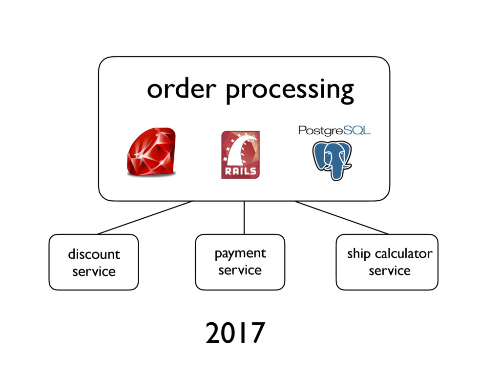 2017 discount service payment service ship calc...