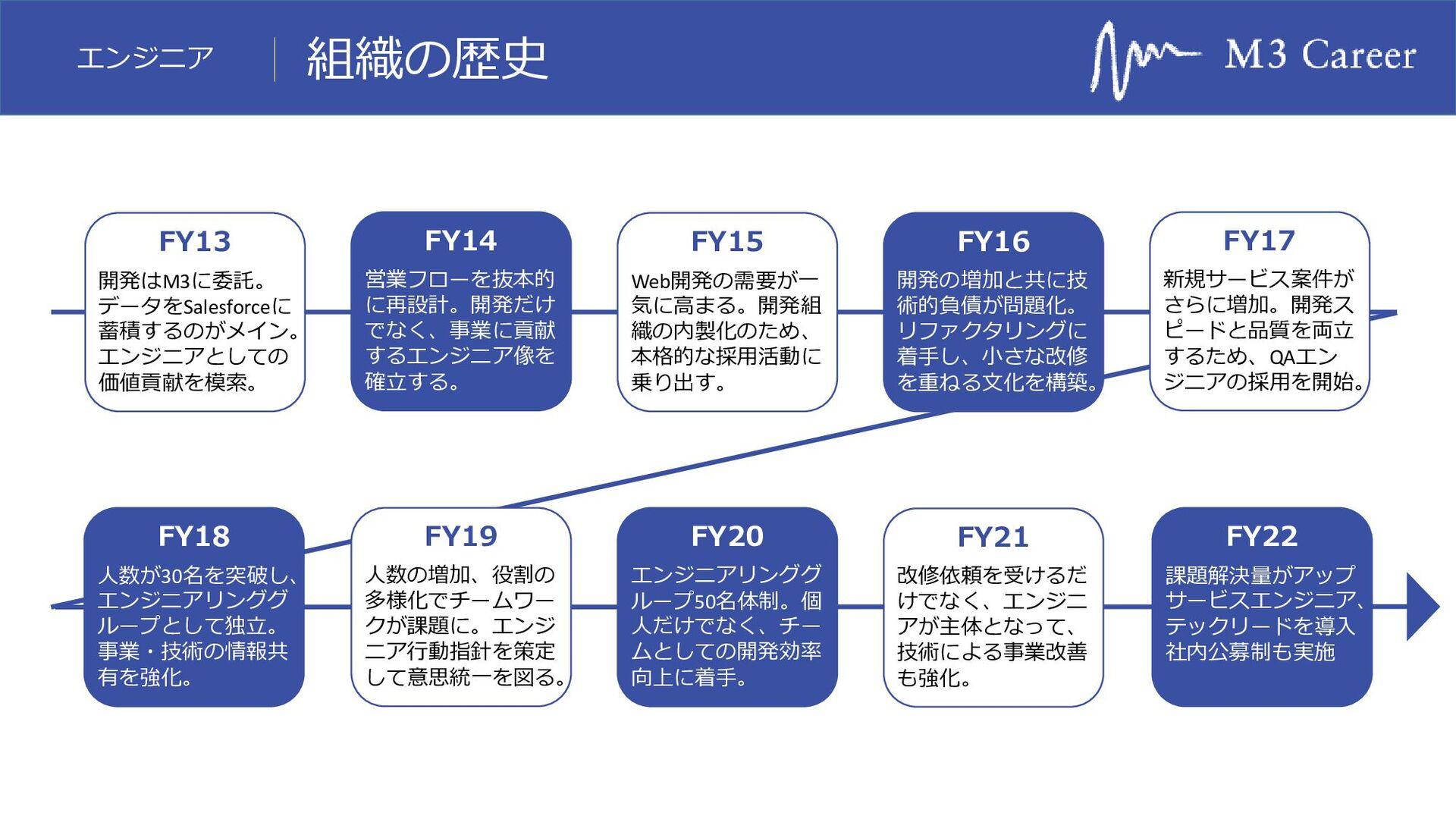 エンジニア ToC系サイトの例 m3.com CAREER 産業医エクスプレス アネナビ! 薬...