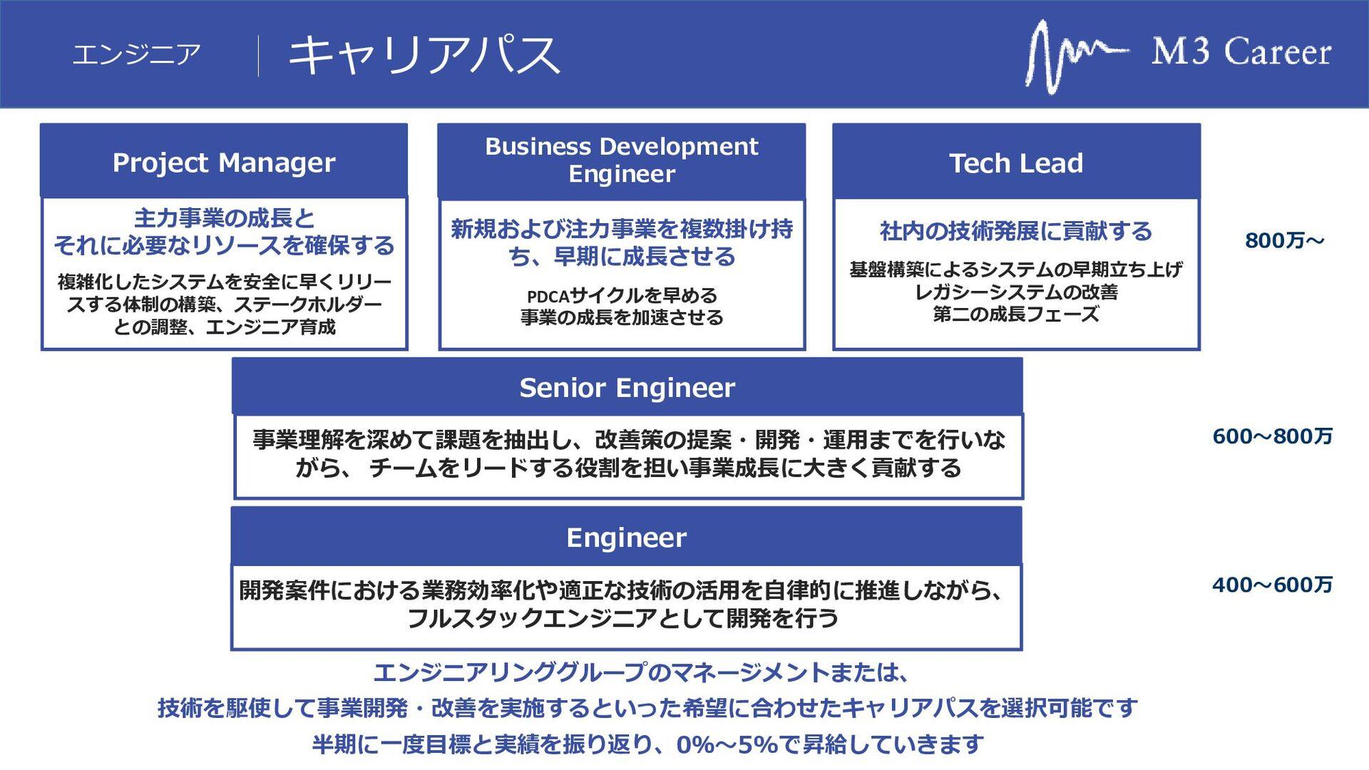 エンジニア 組織の歴史 FY13 開発はM3に委託。 データをSalesforceに 蓄積する...
