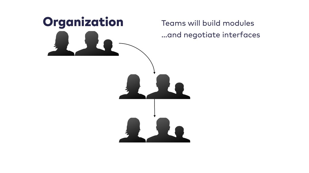 Organization Teams will build modules …and nego...