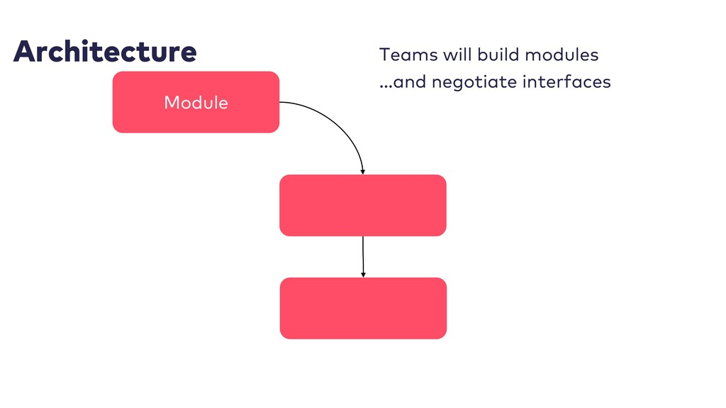 Architecture Teams will build modules …and nego...