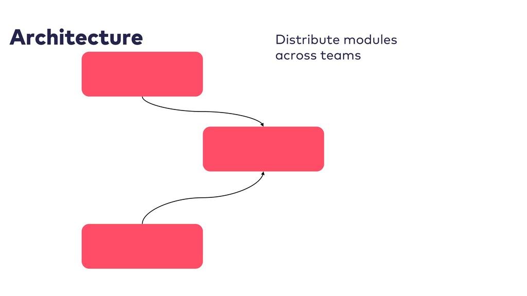 Architecture Distribute modules across teams