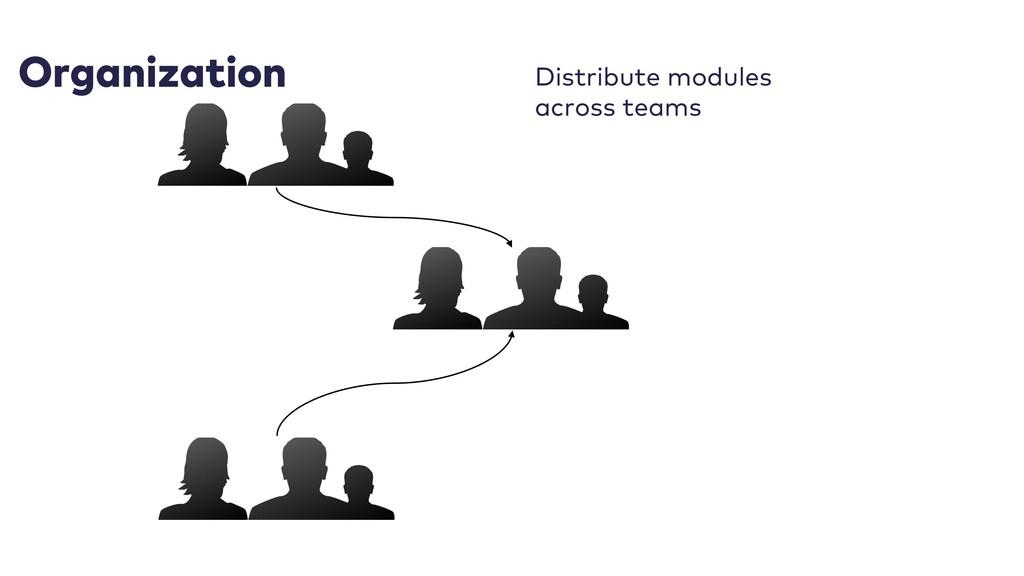 Organization Distribute modules across teams