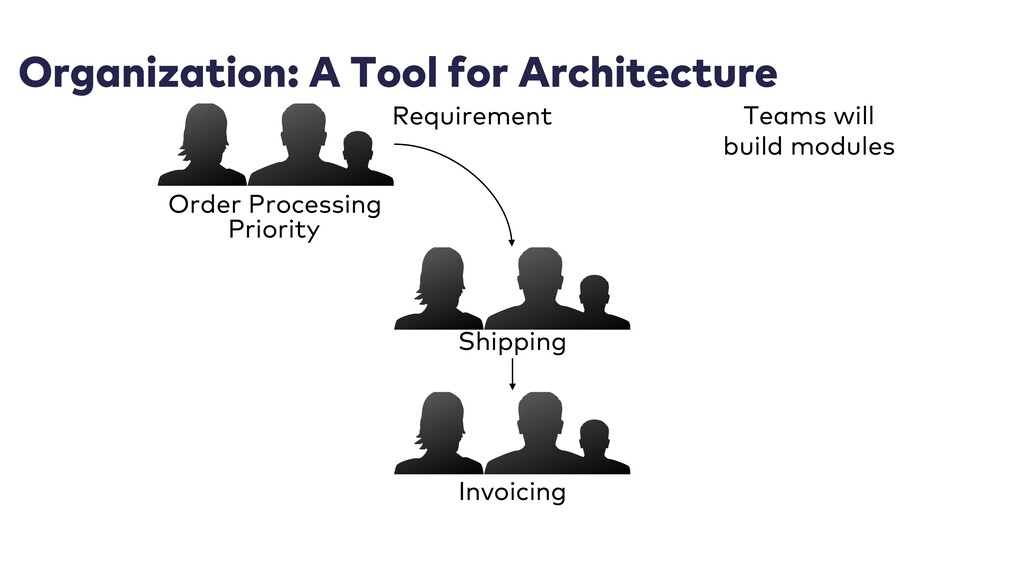 Organization: A Tool for Architecture Order Pro...