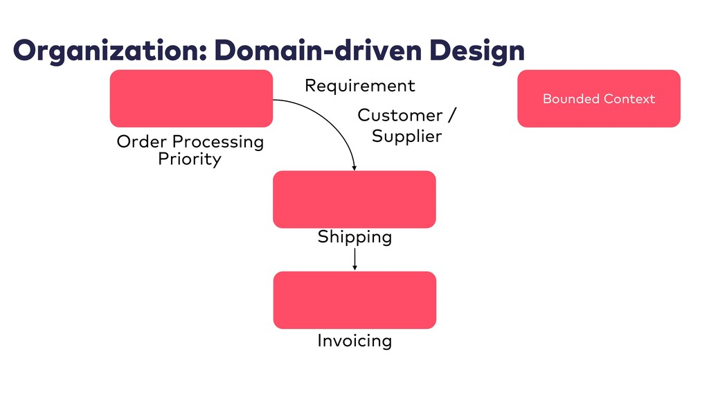Organization: Domain-driven Design Order Proces...
