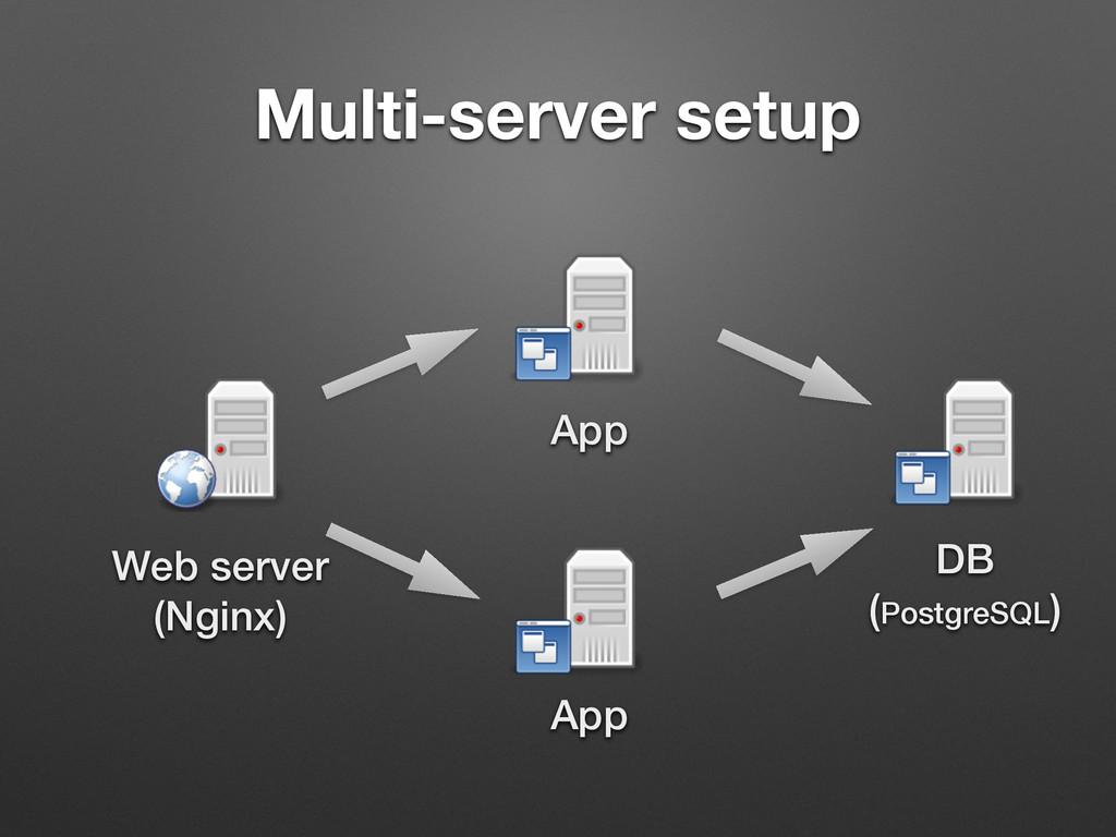 Multi-server setup Web server (Nginx) App App ...