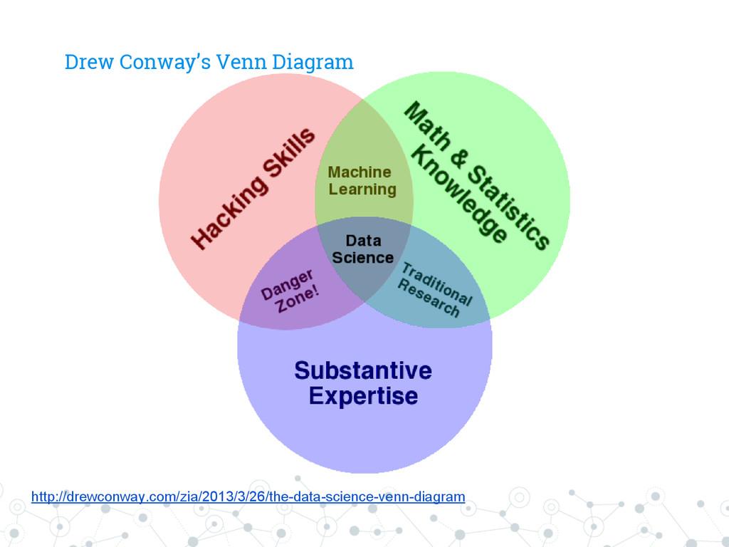Drew Conway's Venn Diagram http://drewconway.co...
