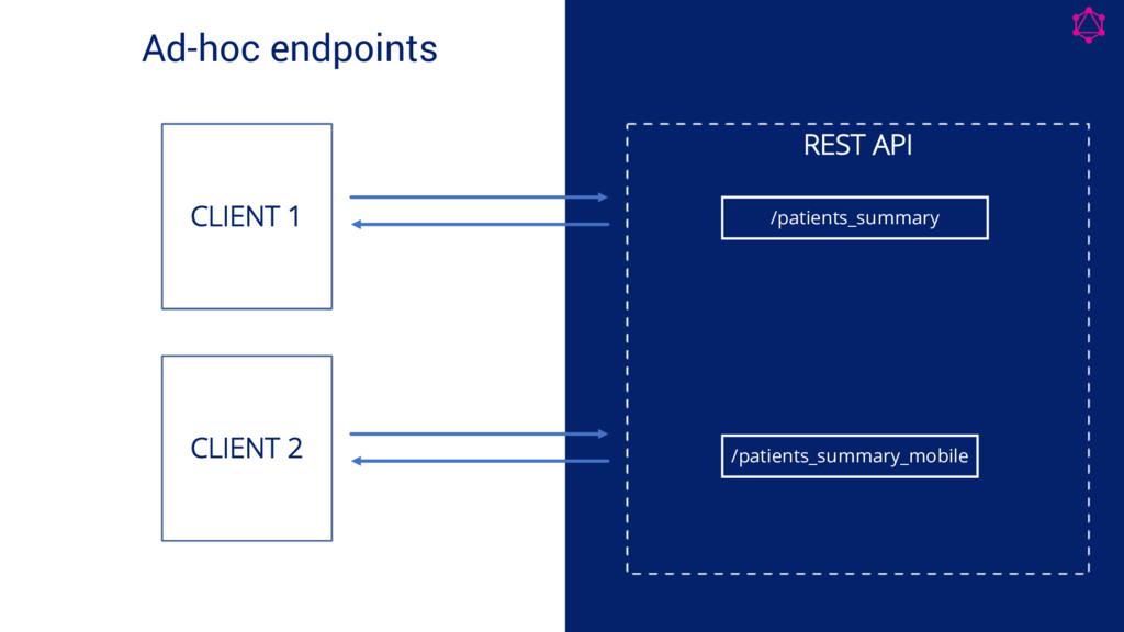 Ad-hoc endpoints CLIENT 1 REST API CLIENT 2 /pa...