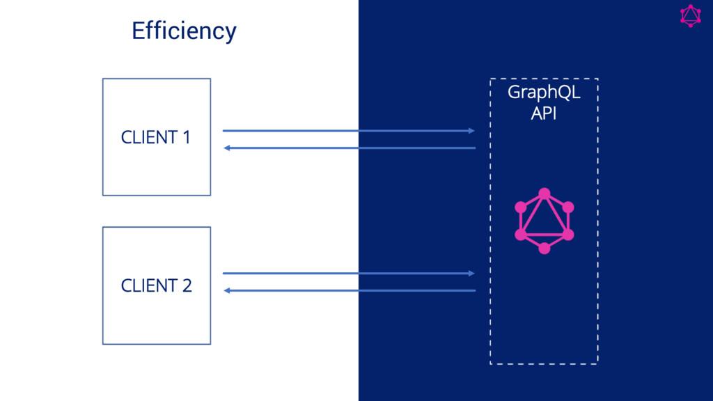 Efficiency GraphQL API CLIENT 1 CLIENT 2