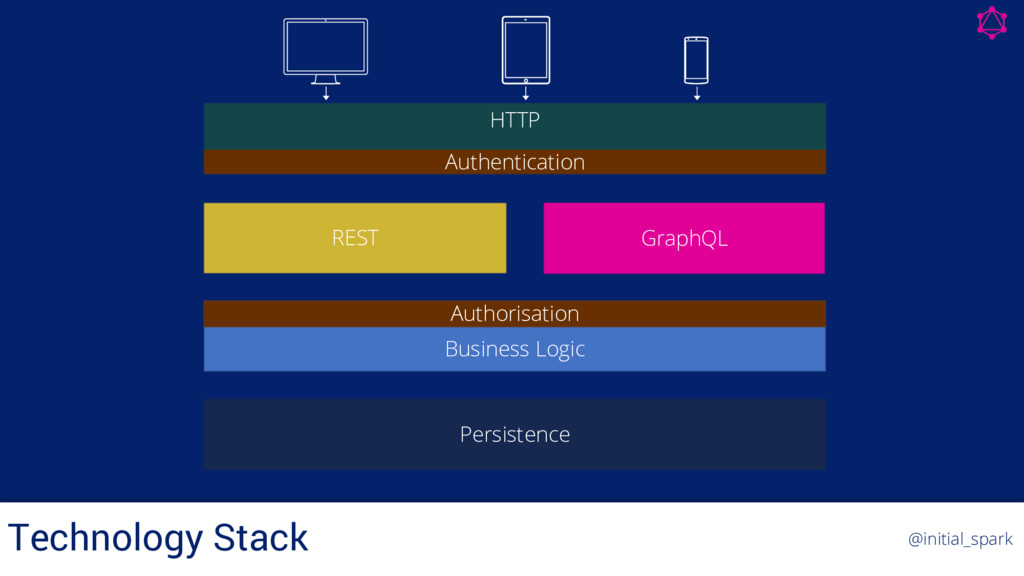 REST GraphQL Persistence Business Logic HTTP Au...
