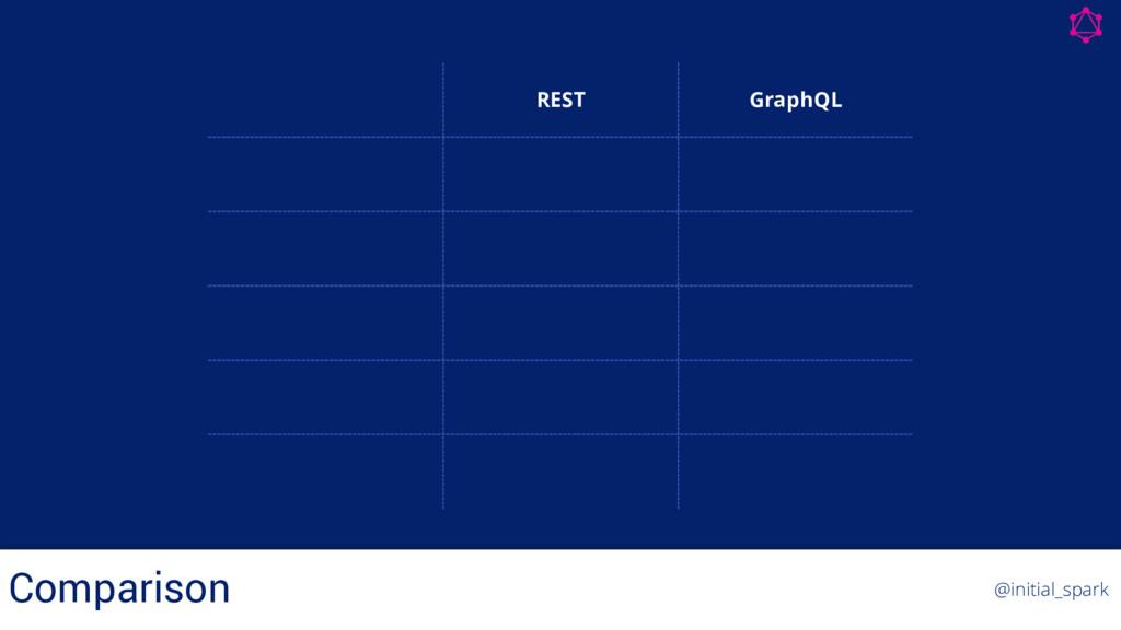 REST GraphQL Conceptual Model Resources Graph R...
