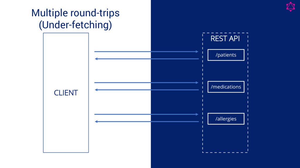 Multiple round-trips (Under-fetching) Code Code...