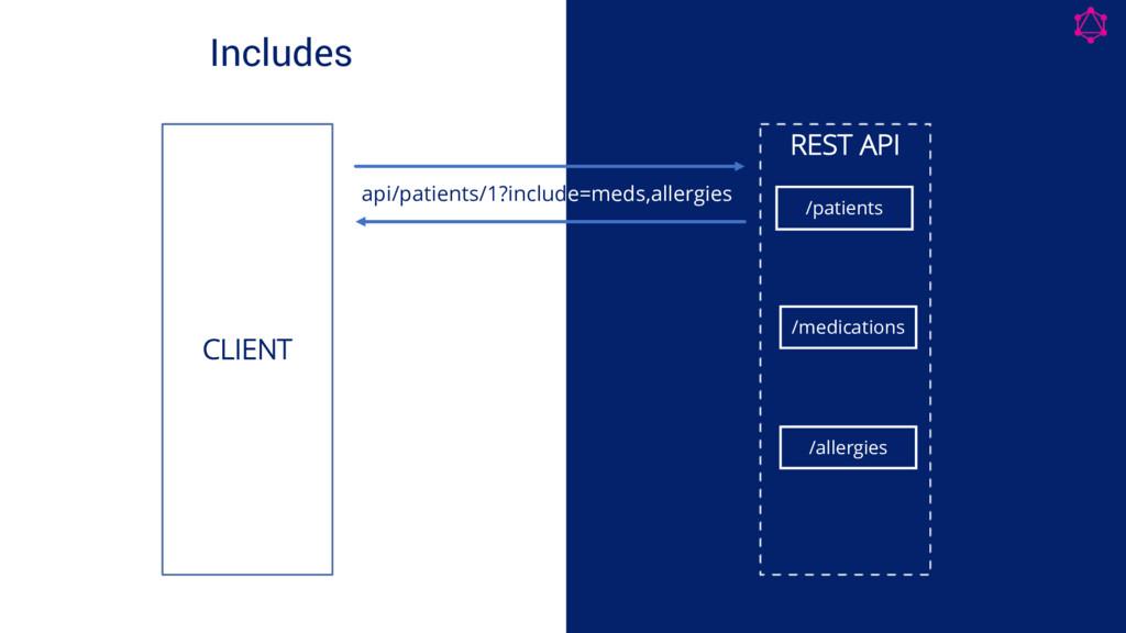 Includes REST API /patients CLIENT api/patients...