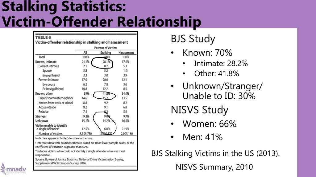 BJS Study • Known: 70% • Intimate: 28.2% • Othe...