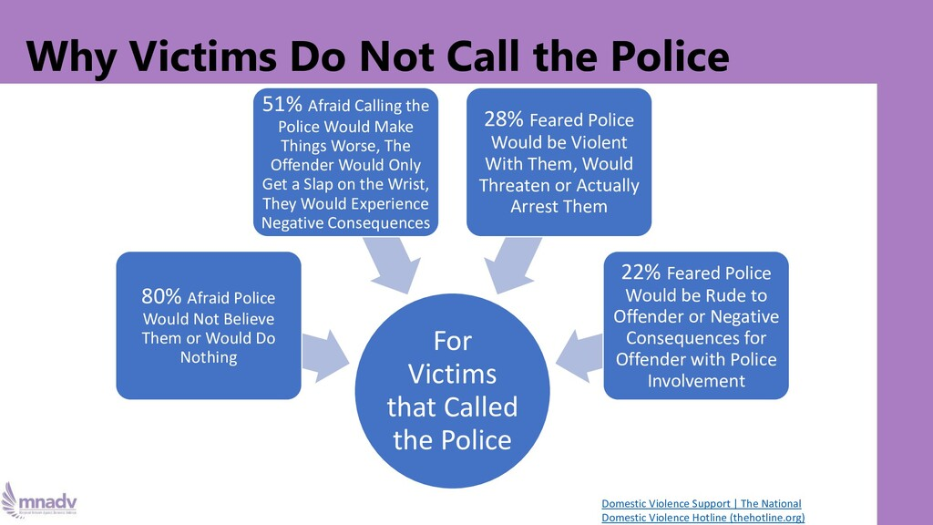 Why Victims Do Not Call the Police For Victims ...