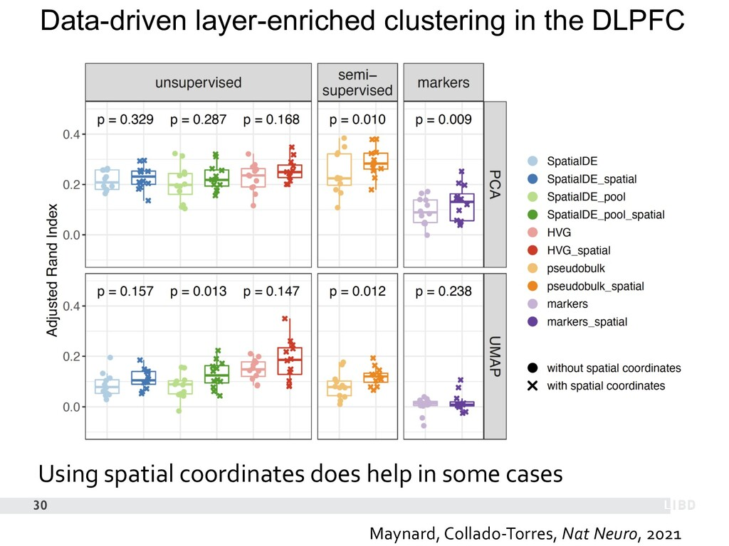 30 Data-driven layer-enriched clustering in the...