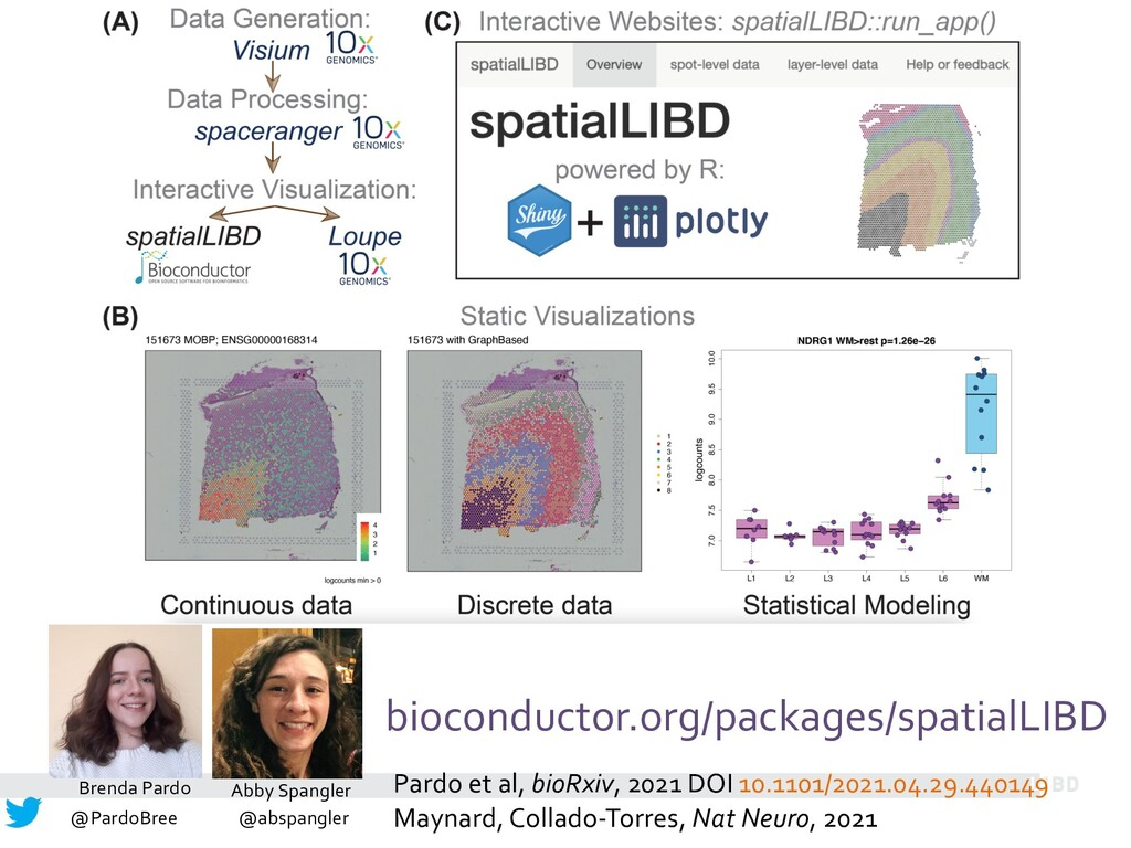 bioconductor.org/packages/spatialLIBD Pardo et ...