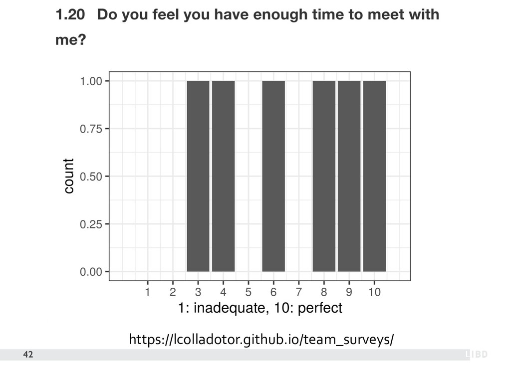 42 https://lcolladotor.github.io/team_surveys/