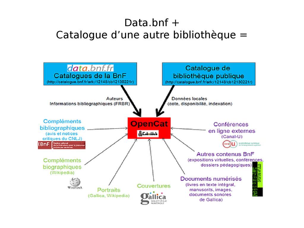 Data.bnf + Catalogue d'une autre bibliothèque =