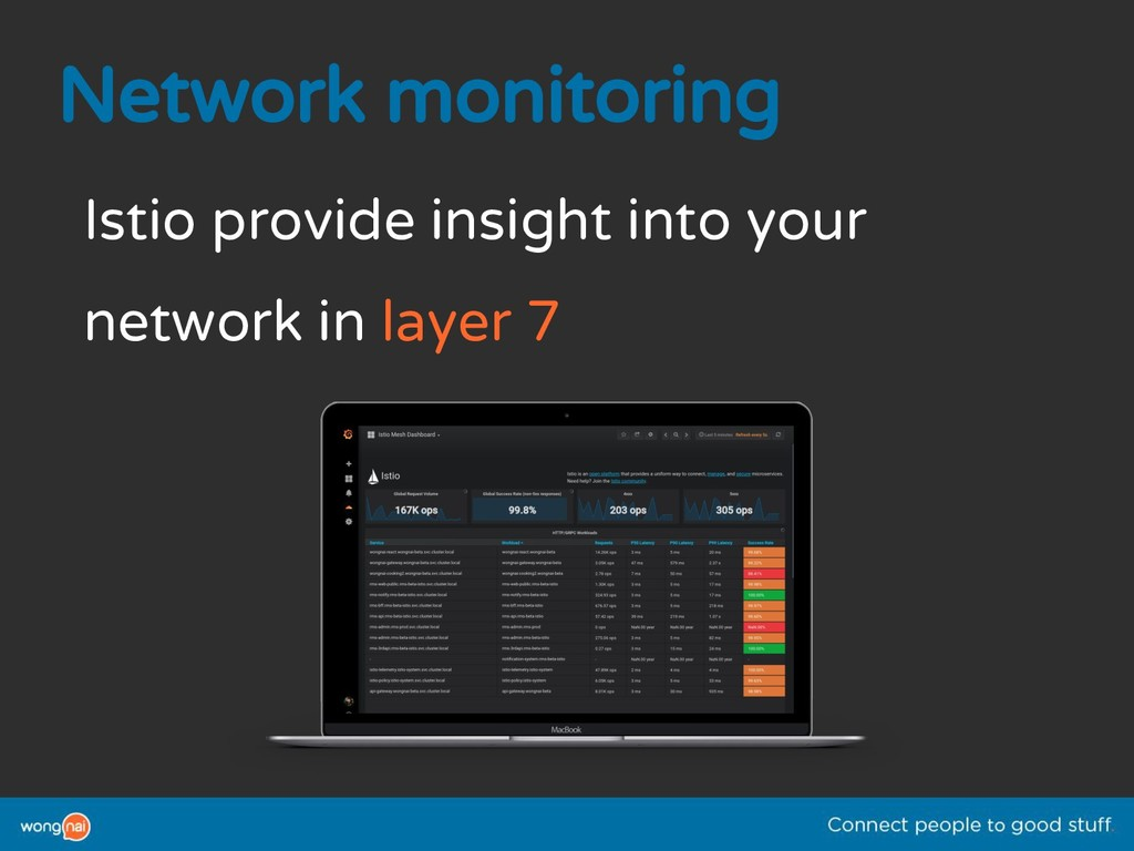 Network monitoring Istio provide insight into y...