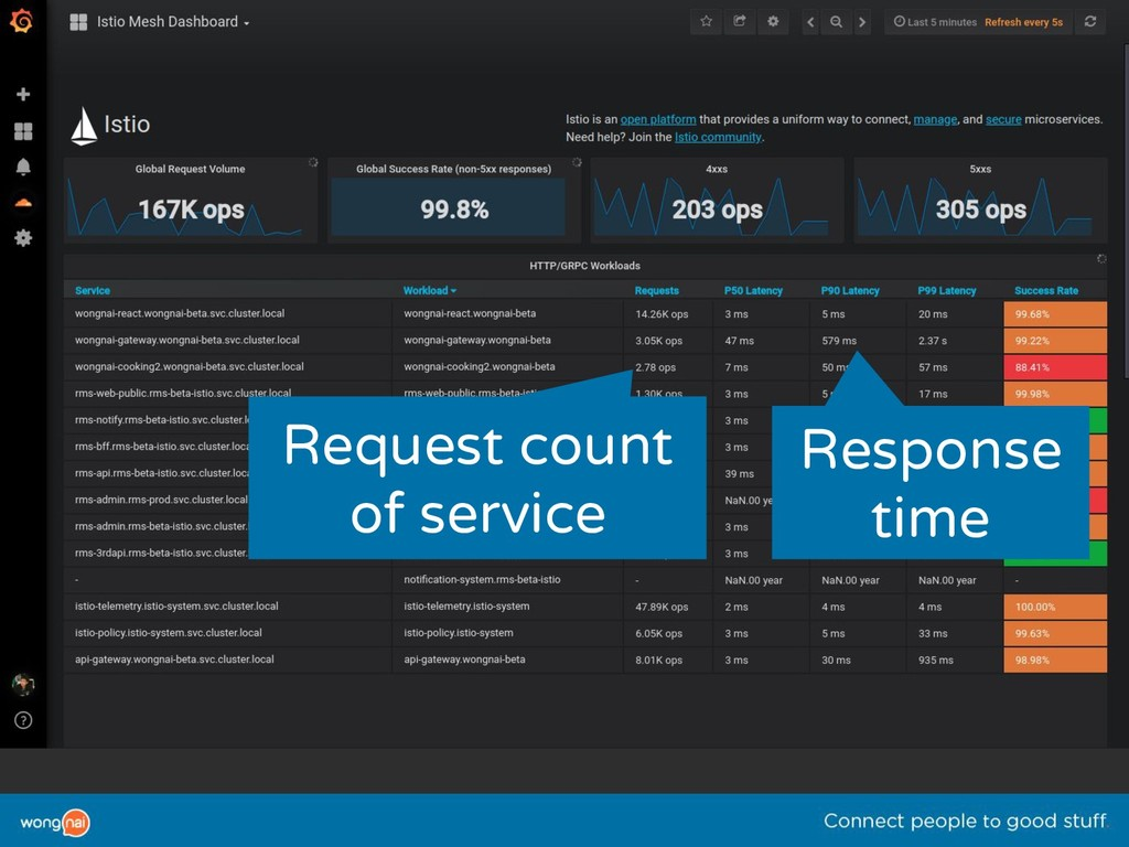 Request count of service Response time