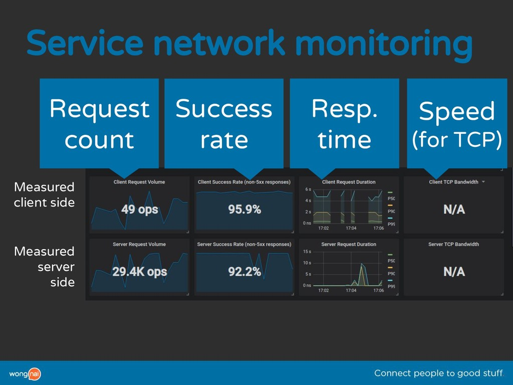 Service network monitoring Measured client side...